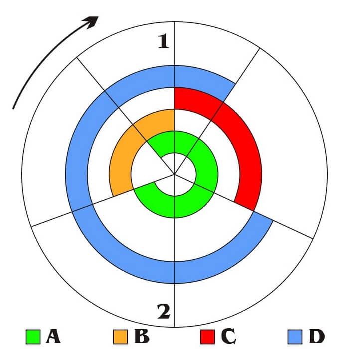 Đồ thị pha của động cơ 4 kỳ