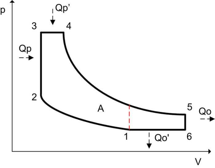 Chu trình khí Atkinson
