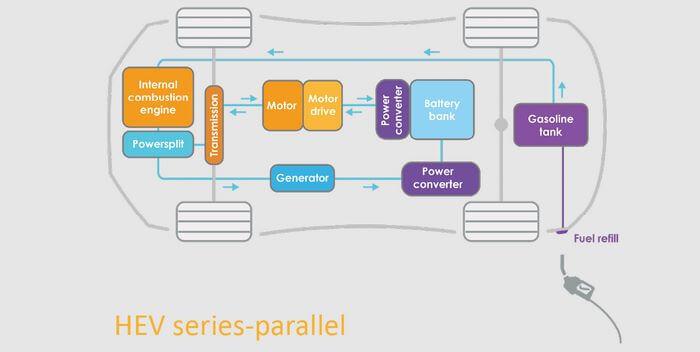 Hybrid nối tiếp - song song - Series-Parallel Hybrid