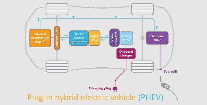 Xe điện Hybrid - Plug-in Hybrid Electric Vehicle